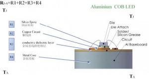 Resistenza termica COB alluminio
