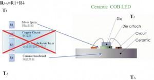 Resistenza termica COB ceramico