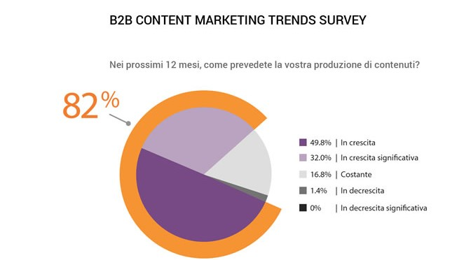 Incremento contenuti marketing survey