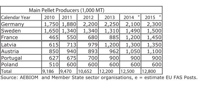 Produzione pellets EU
