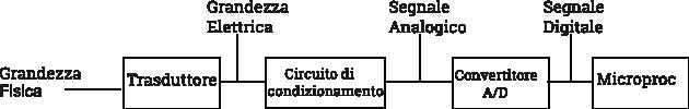 Schema acquisizione dati