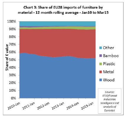 Importazioni di mobili EU28 per materiale, media mobile 12 mesi