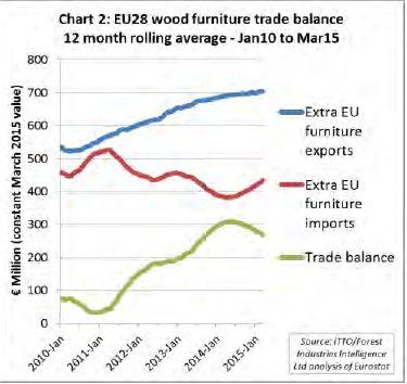 Fig.2 Media mobile su 12 mesi della bilancia commerciale EU28