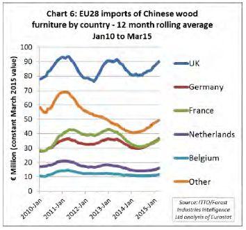 Importazioni dalla Cina per alcuni stati membri