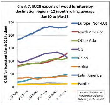 Esportazioni EU28 per area di destinazione