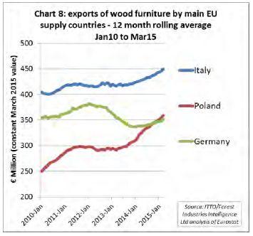 Esportazioni dei 3 paesi top performer
