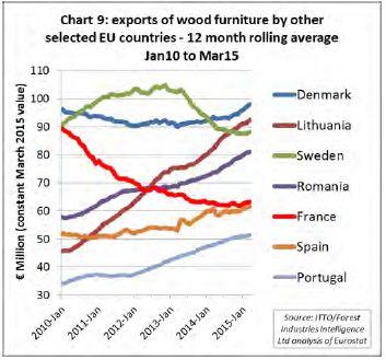 Altri esportatori europei