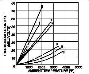 Risposta delle diverse termocoppie