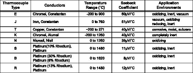 Tipologie standard di termocoppia