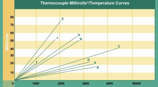 Sensori di temperatura: le termocoppie