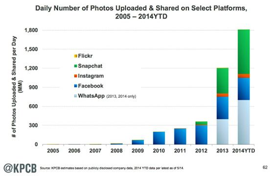Quantità di immagini caricate giornalmente su diversi media