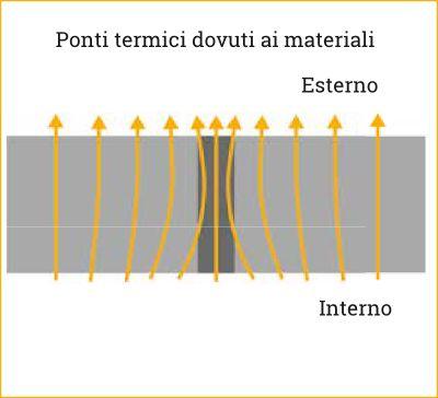 Ponti termici dovuti ai materiali