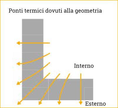 Ponti termici dovuti alla geometria