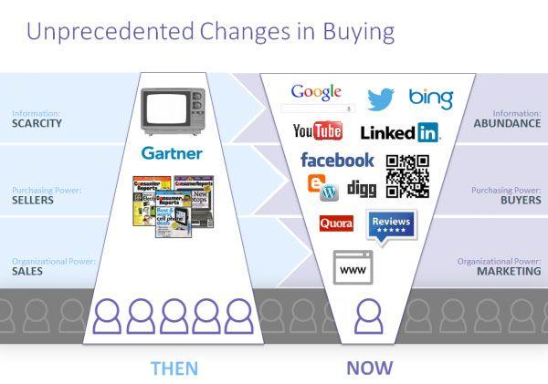 Cambiamenti nel processo di acquisto
