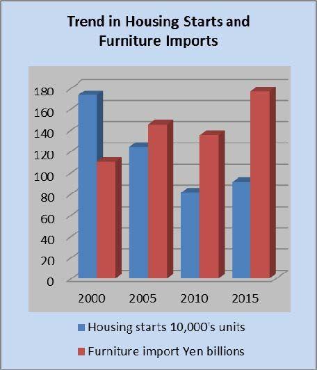 Trend in nuovi alloggi e importazioni arredamento