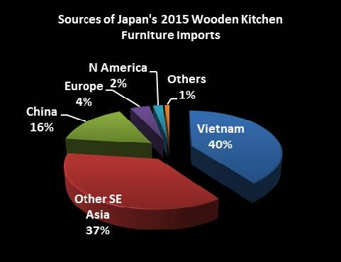 Importazioni di cucine in Giappone 2015