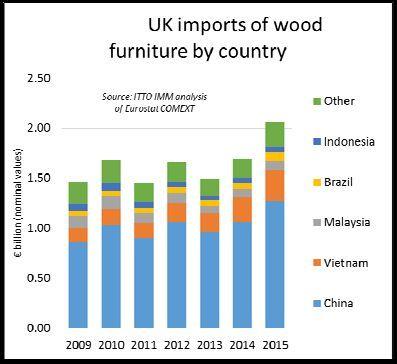 Importazioni UK di mobili in legno extra UE. Credits: ITTO