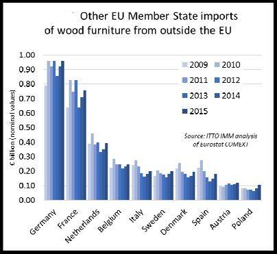 Tutti i maggiori importatori UE hanno registrato un incremento dell'import extra UE nel 2015. Credits: ITTO