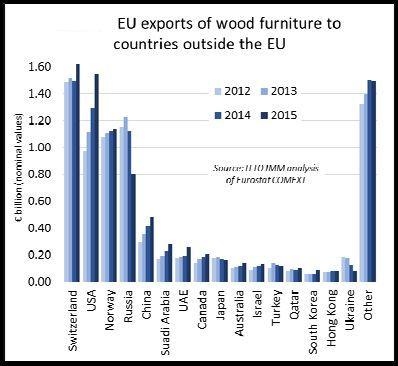 Grafico 3.  Export UE di mobili in legno verso paesi extra UE. Credits: ITTO.