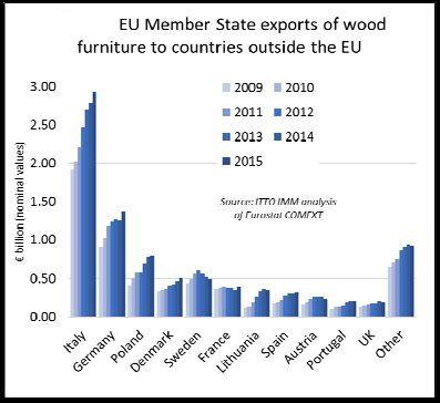Grafico 4. Paesi UE esportatori al di fuori della UE. Credits: ITTO