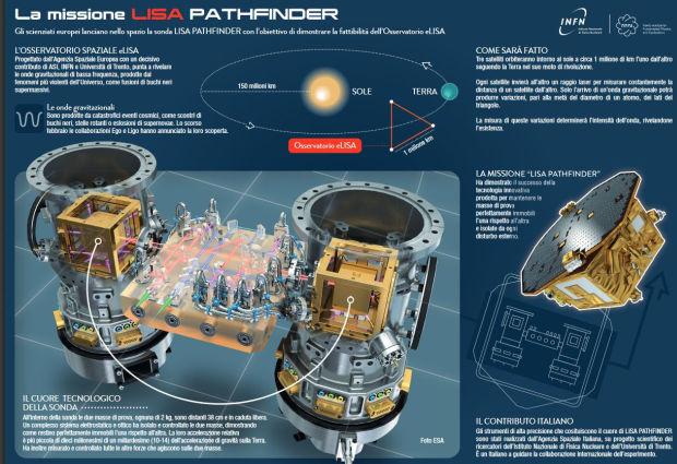 Infografica della missione LISA Pathfinder (Pdf)