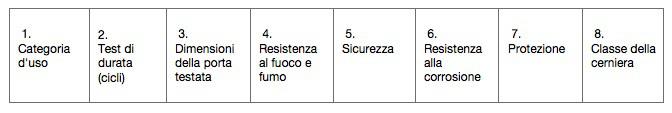 Classificazione CE cerniere