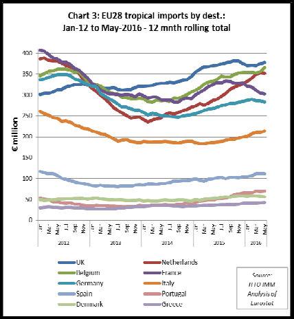 Andamento delle importazioni di prodotti in legno tropicale nei principali paesi dell'Unione Europea dal 2012 al maggio 2016