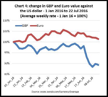 Indicazione del cambio  sterlina - euro rispetto al dollaro nel 2016