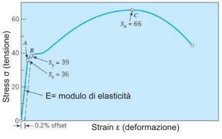 Curva tensione-deformazione nominali (bibliografia citata)