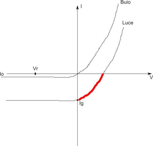 La modifica della curva I-V in condizioni di luce.