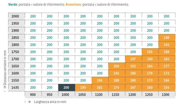 Esempio di una tabella che permette di individuare in quali situazioni è garantita la portata di 200 Kg dichiarata dal produttore.