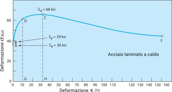 Relazione a valori nominali Tensione-Deformazione per acciaio laminato a caldo 1020