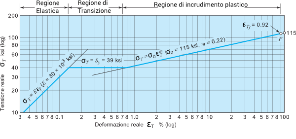 Relazione a valori reali Tensione-Deformazione per acciaio 1020 laminato a caldo.