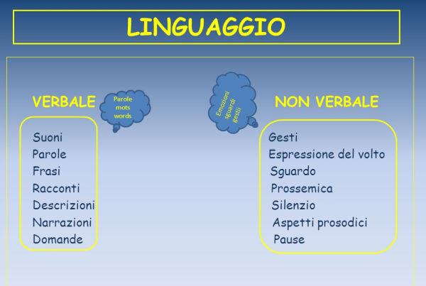 Linguaggio verbale e non verbale
