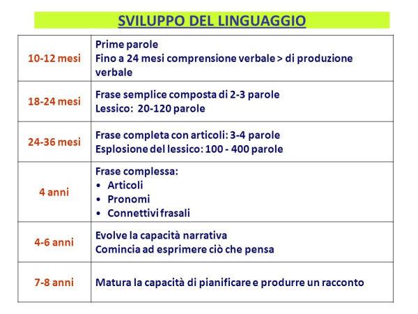Sviluppo del linguaggio
