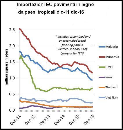 Importazioni EU dai paesi tropicali