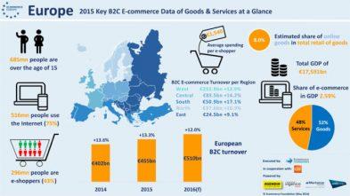 Un utente su quattro effettua acquisti online ogni settimana in Europa