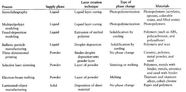 Tratto da Manufacturing Engineering & Technology by Kalpakjian, Serope, Schmid, Steven