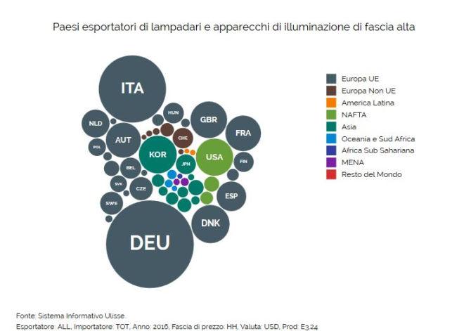 Paesi esportatori di lampadari e apparecchi di illuminazione di fascia alta