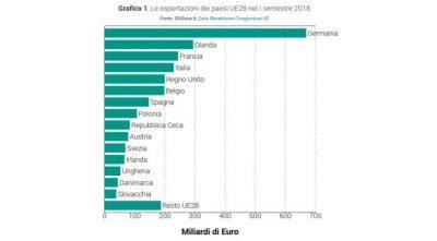Esportazioni UE ai massimi, rallenta il made in Italy