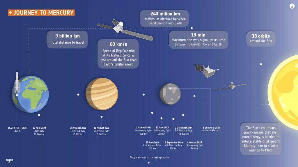 BepiColombo:il viaggio verso Mercurio. Clic per ingrandire.