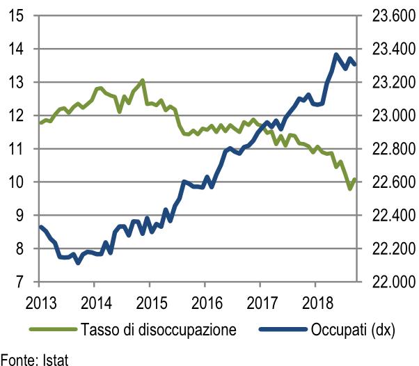Occupati e tasso di disoccupazione (migliaia di unità; valori %)
