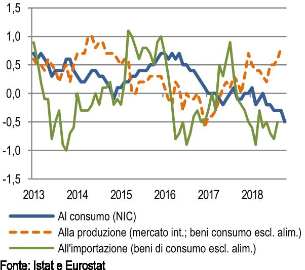 Inflazione nei beni industriali non energetici (variazioni % annue)