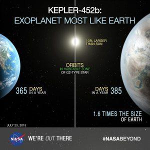 Kepler-452b a confronto della terra