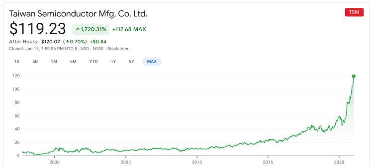 TSMC valori azionari