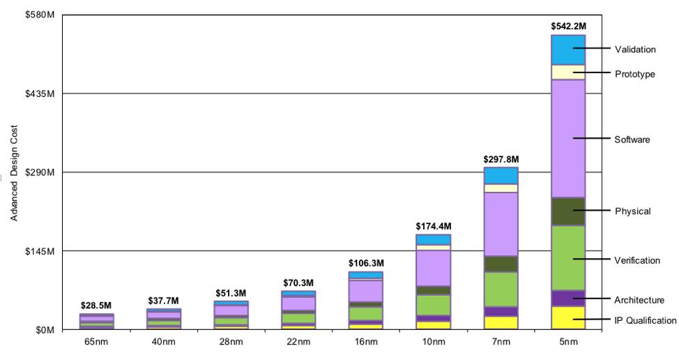 Costi di produzione dei chip