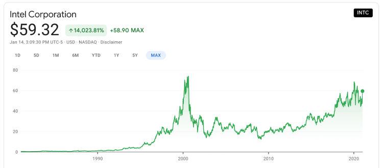 Intel valori azionari